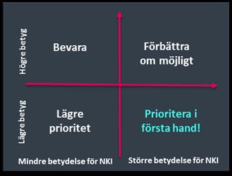 Prioriteringsmatris