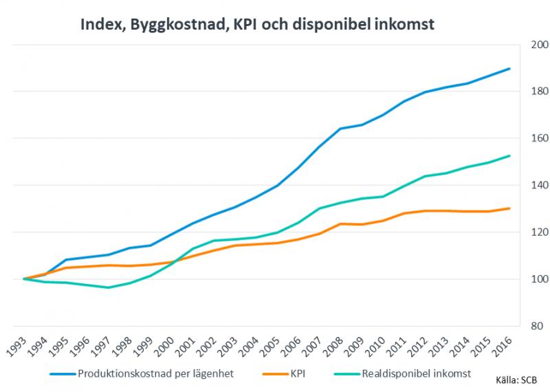 Diagram över byggkostnad per lägenhet, disponibel inkomst och inflation, utveckling sedan 1993.
